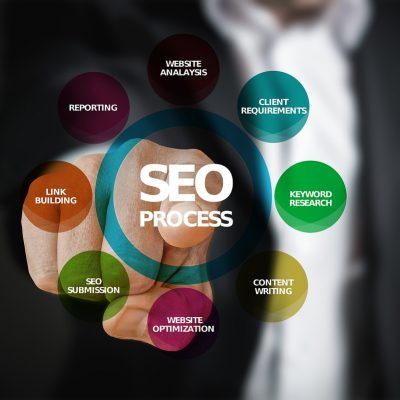 SEO A Techniques To Increase The Flow Of Online Traffic Towards Your Website